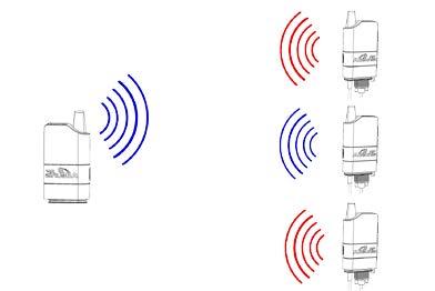 radio ARF868 mode adressé