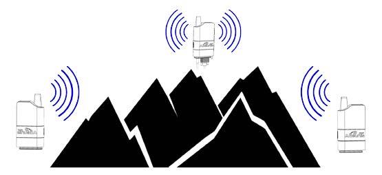 radio ARF868 mode répéteur