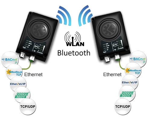 exemple de communication point à point Wireless Bridge 2