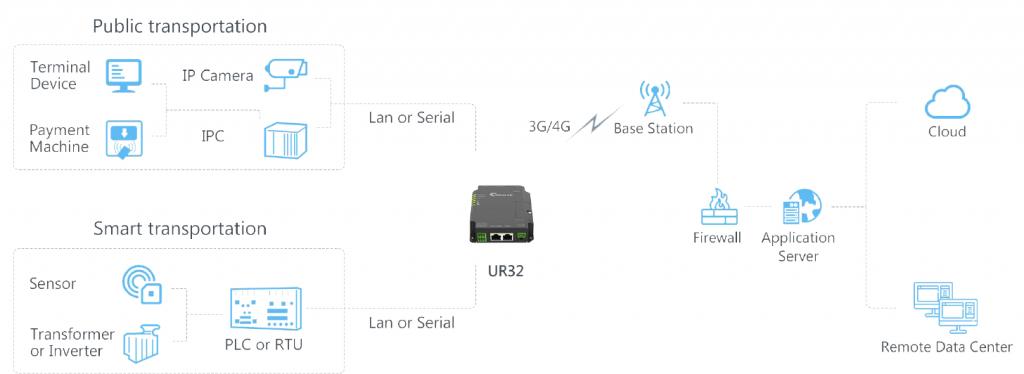 schéma d'explication routeur 4G UR32